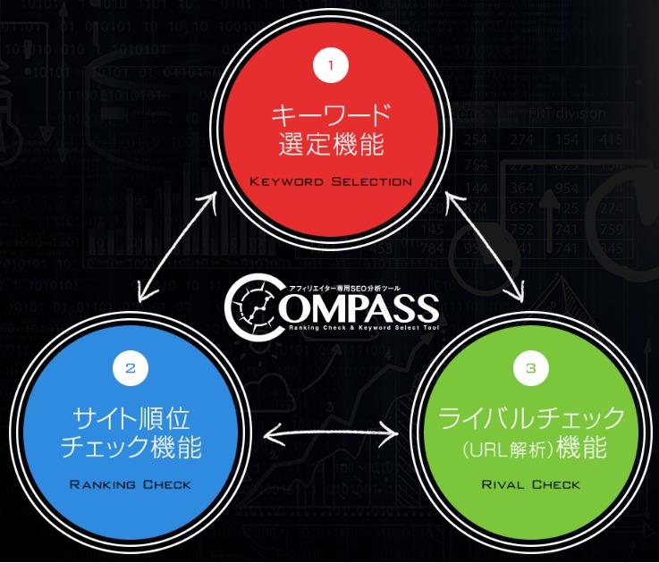 COMPASS(コンパス)の特徴