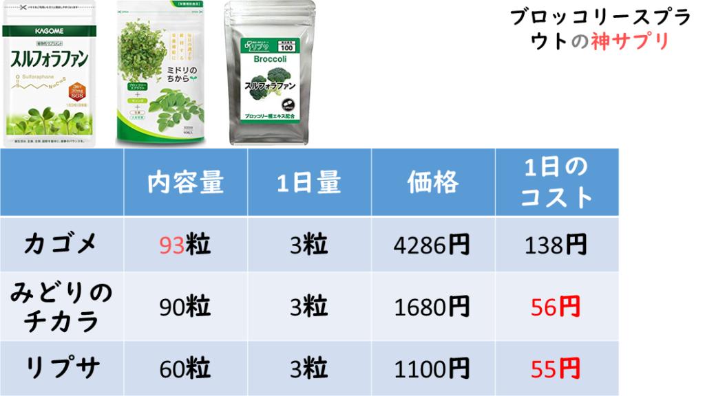 【ブロッコリースプラウト】のおすすめサプリメント3選徹底比較
